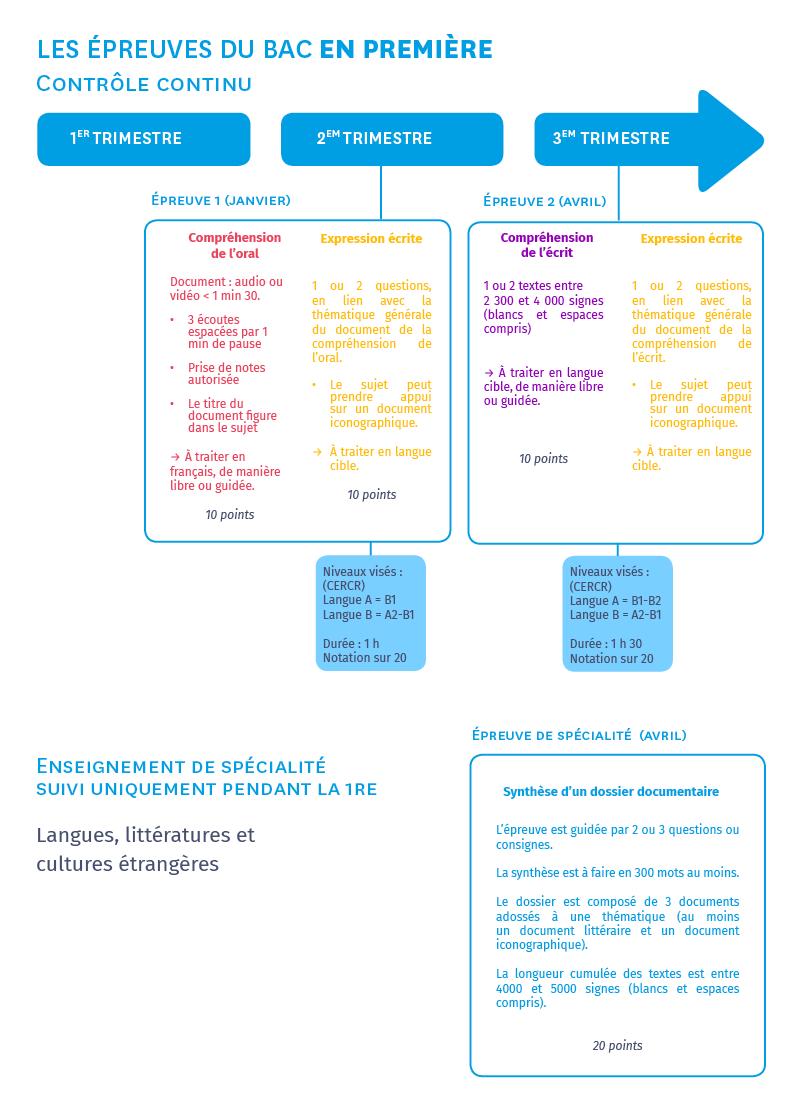 infographie sur les épreuves du bac 2021 de 1re Langues vivantes